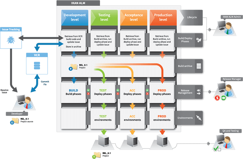 Using IKAN ALM for DevOps or Application Release Automation