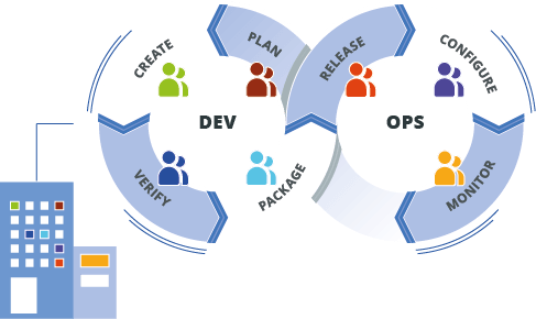 Mainframe modernization and DevOps for zOS